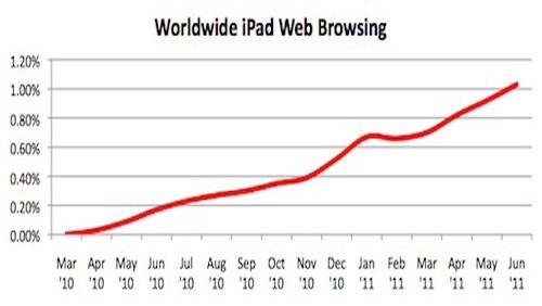 Diffusione iPad