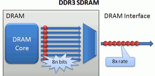 DDR3 Prefetch