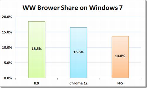 IE9-Chrome12-Forefox5
