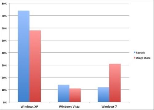 Rootkit Windows