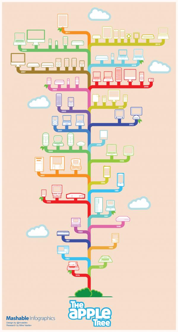 Apple Tree: 35 anni di prodotti