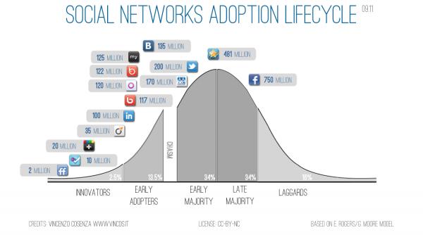 Il ciclo di adozione dei social network