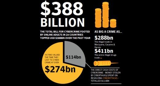 Symantec Cybercrime Report 2011
