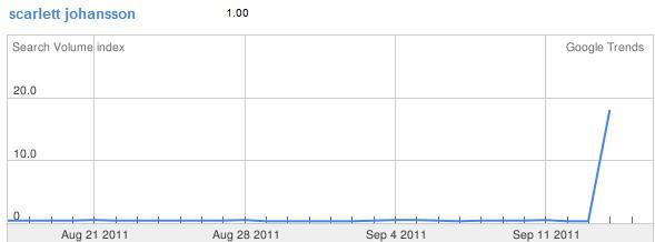 Scarlett Johansson su Google Trends