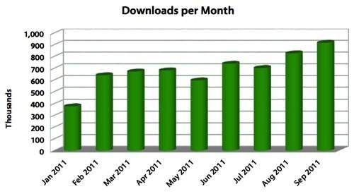 Download LibreOffice nel tempo