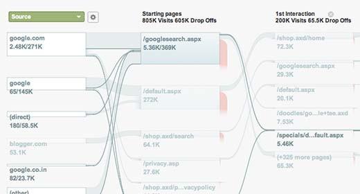 Flow Visualization Analytics
