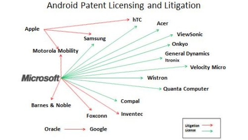 Microsoft Android patent