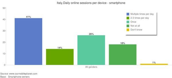 L'uso della Rete in mobilità in Italia