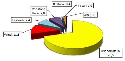 Dati AGCOM - Accessi diretti alla rete fissa