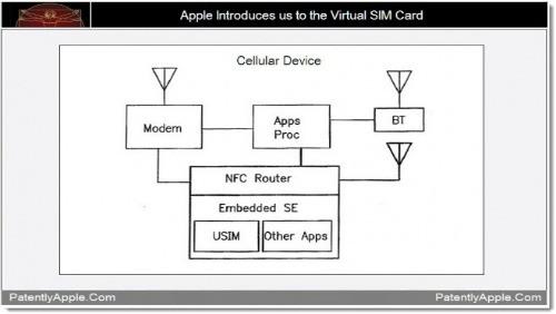 Apple brevetta la SIM Card virtuale