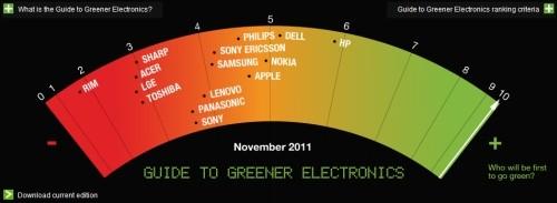 Greenpeace Green Report