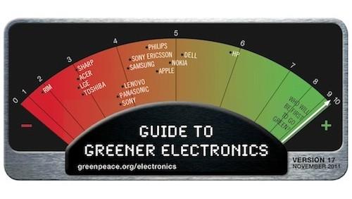 Classifica Greenpeace novembre 2011