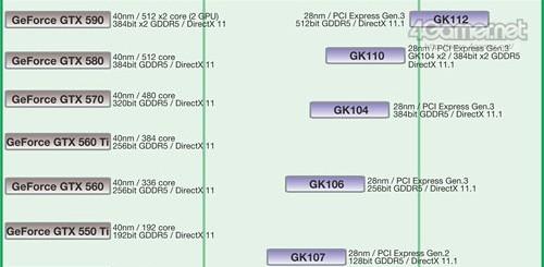 NVIDIA Kepler Roadmap