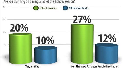 Tablet per Natale 2011