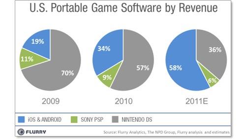 Gaming su iOS e Android