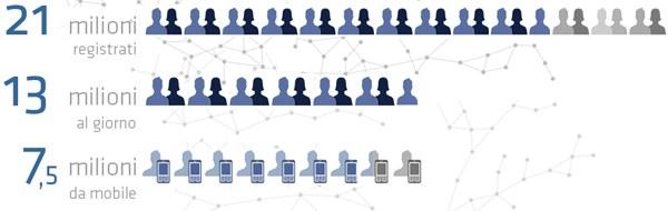 Facebook in Italia - Novembre 2011