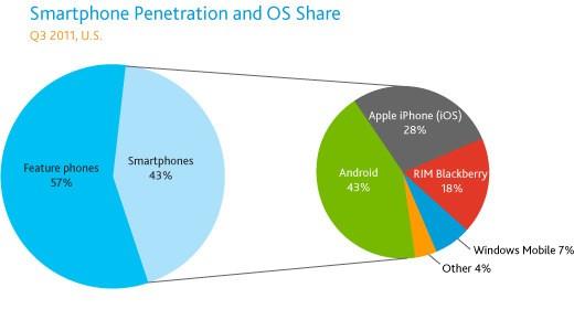 Smartphone negli USA - Q3 2011