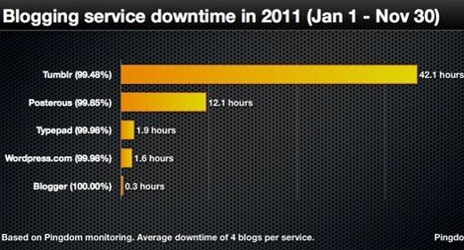 Servizi di blogging, statistiche 2011