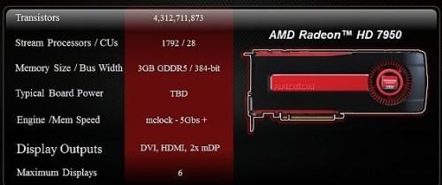Specifiche Radeon HD 7950