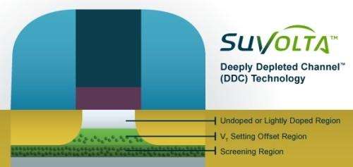 SuVolta transistor DDC