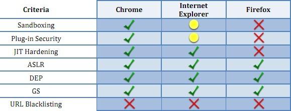 Ricerca Accuvant: Chrome vs Internet Explorer vs Firefox