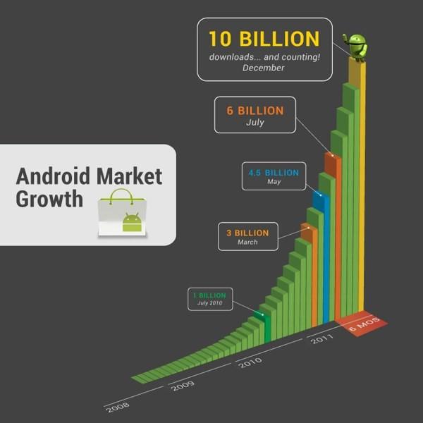 Numero di download su Android Market