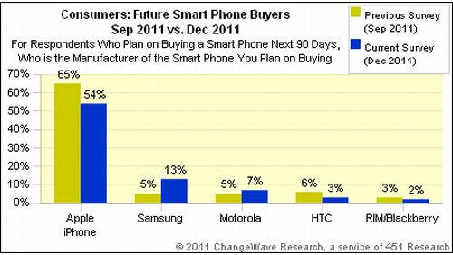 Smartphone Survey iPhone