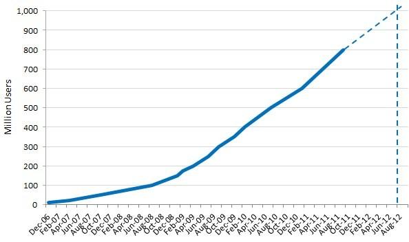 La crescita di Facebook