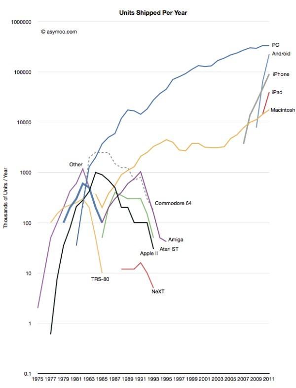 Storia del personal computing, dal 1975 al 2011