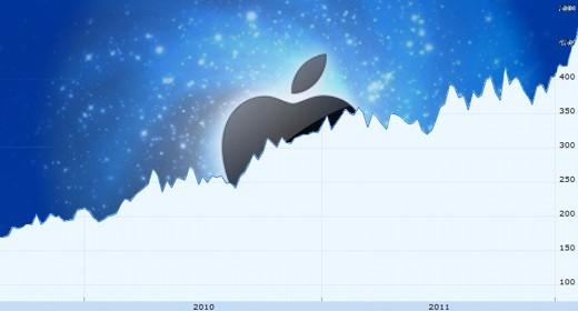 Tre anni di azioni Apple