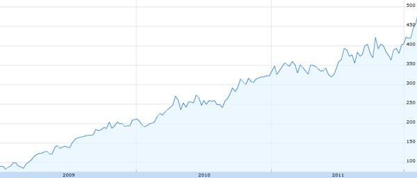 3 anni di azioni AAPL