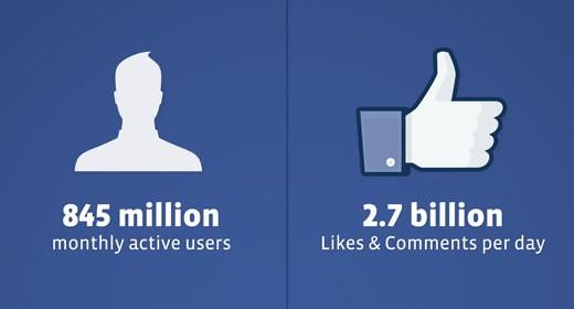 Facebook al 31 dicembre 2011