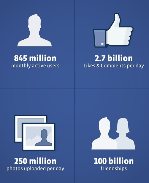 I numeri di Facebook al 31 dicembre 2011