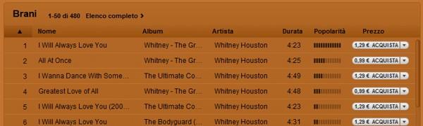 I brani di Whitney Houston su iTunes