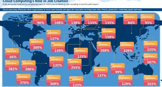 Cloud e posti di lavoro