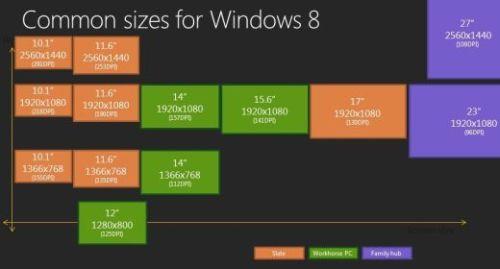 Risoluzioni Windows 8