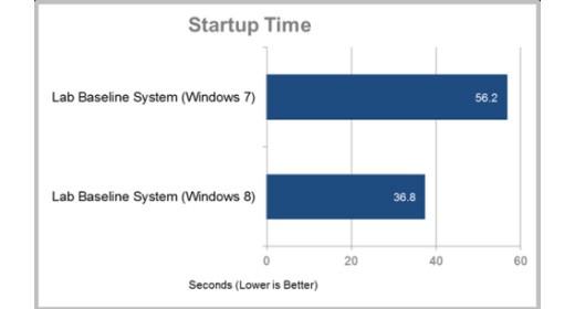 Windows 8 vs. Windows 7 startup time