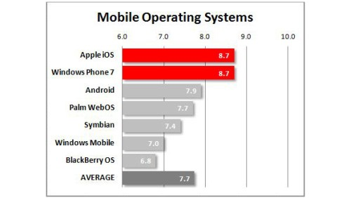 Windows Phone vs. iOS