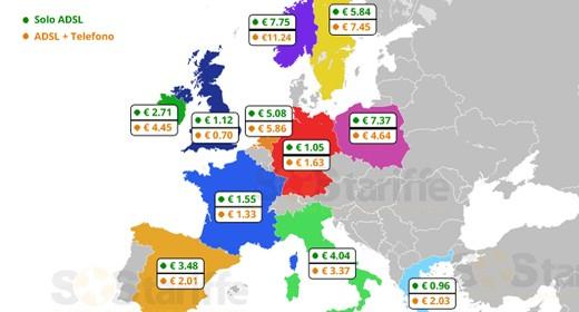 ADSL in Europa