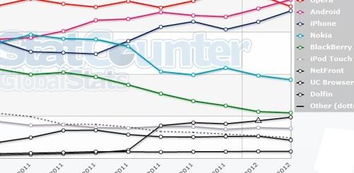 Statistiche browser mobile