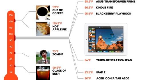Nuovi iPad e surriscaldamento, il test di Wired