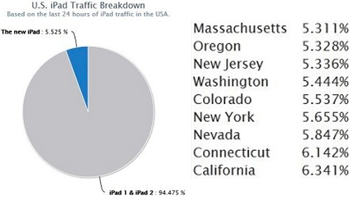 Nuovo iPad, traffico Internet negli USA