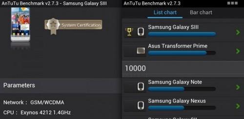 Samsung Galaxy S III AnTuTu benchmark