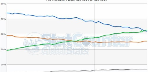 Chrome e Internet Explorer, statistiche StatCounter