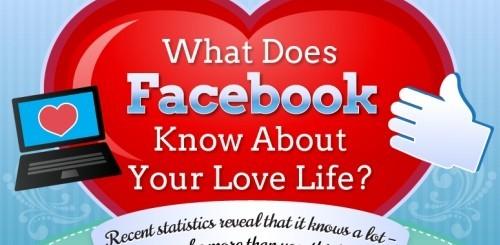 Facebook e la situazione sentimentale