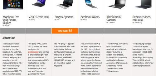 MacBook Pro a confronto