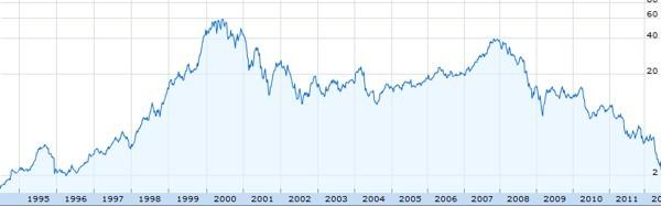Azioni Nokia, dal 1994 ad oggi