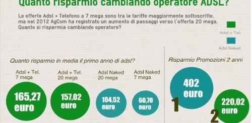 SOS Tariffe: quanto si può risparmiare cambiando operatore ADSL?