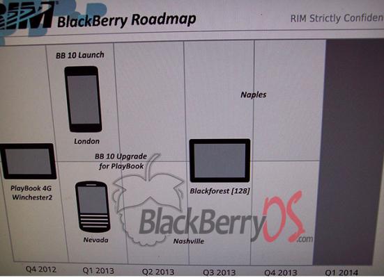 BlackBerry 10 roadmap