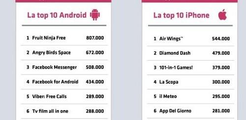 Top app